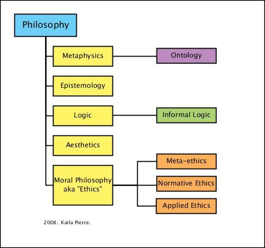 Philosphy Flow chart.jpg